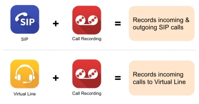 Call_Recording_SIP_VirtualLine