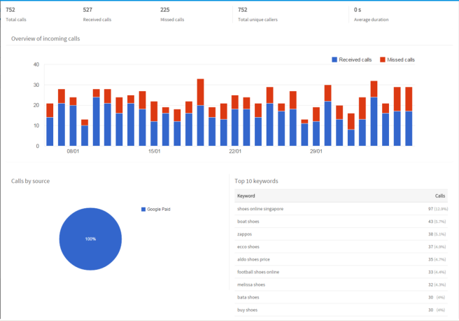 Call Statistics from Google Adwords Campaigns
